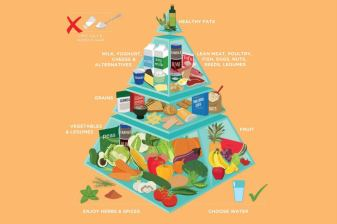 Australian food pyramid